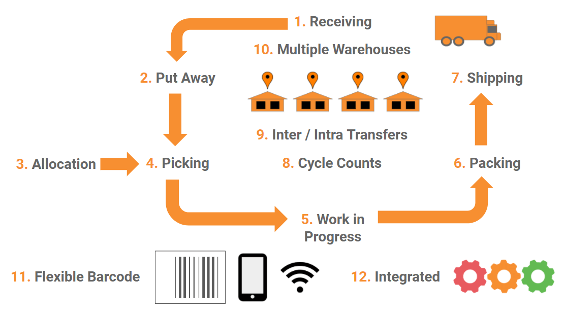 warehouse-management-system-software.png